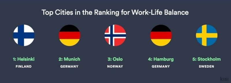 Top-Cities-by-Work-Life-Balance