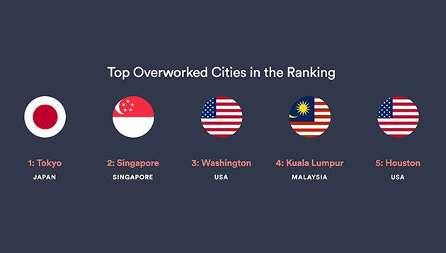 Top-Overworked-Cities-in-the-Ranking